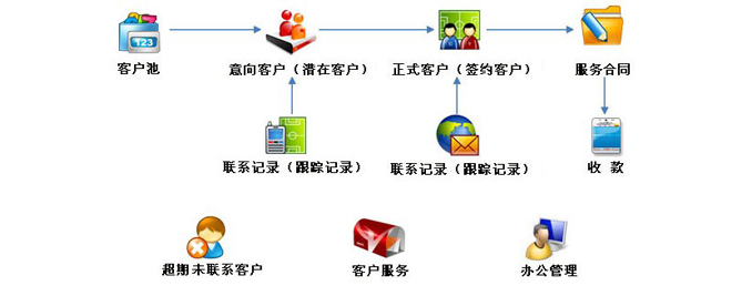 服务管理  项目管理